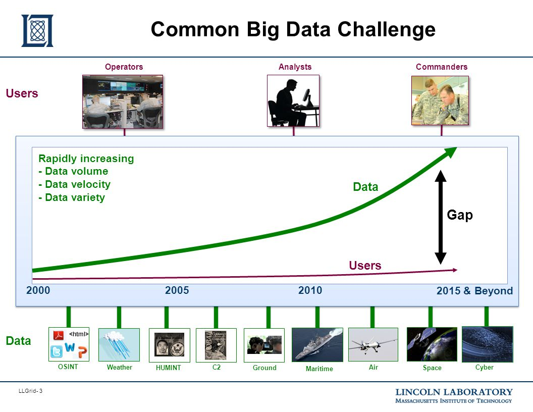 LLGrid- 4 Common Big Data Architecture Commanders OperatorsAnalysts Users Maritime Ground Space C2Cyber OSINT Data Air HUMINT Weather Analytics Computing Web Files Scheduler Ingest & Enrichment Ingest Databases
