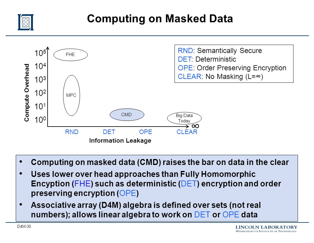 D4M-30 Computing on Masked Data Computing on masked data (CMD) raises the bar on data in the clear Uses lower over head approaches than Fully Homomorphic Encyption (FHE) such as deterministic (DET) encryption and order preserving encryption (OPE) Associative array (D4M) algebra is defined over sets (not real numbers); allows linear algebra to work on DET or OPE data RND: Semantically Secure DET: Deterministic OPE: Order Preserving Encryption CLEAR: No Masking (L=∞) Information Leakage ∞ Compute Overhead CLEARRNDDETOPE 10 5 10 4 10 3 10 2 10 1 10 0 Big Data Today FHE CMD MPC