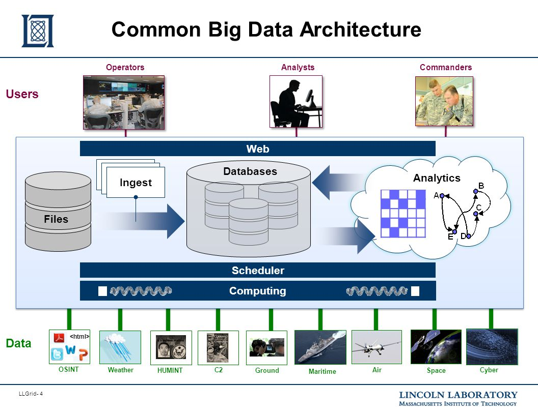 LLGrid- 5 Common Big Data Architecture - Data Volume: Cloud Computing - Commanders OperatorsAnalysts Users Maritime Ground Space C2Cyber OSINT Data Air HUMINT Weather Analytics Computing Web Files Scheduler Ingest & Enrichment Ingest Databases OperatorsAnalysts MIT SuperCloud Enterprise Cloud Big Data CloudDatabase Cloud Compute Cloud MIT SuperCloud merges four clouds LLSuperCloud: Sharing HPC Systems for Diverse Rapid Prototyping, Reuther et al, IEEE HPEC 2013