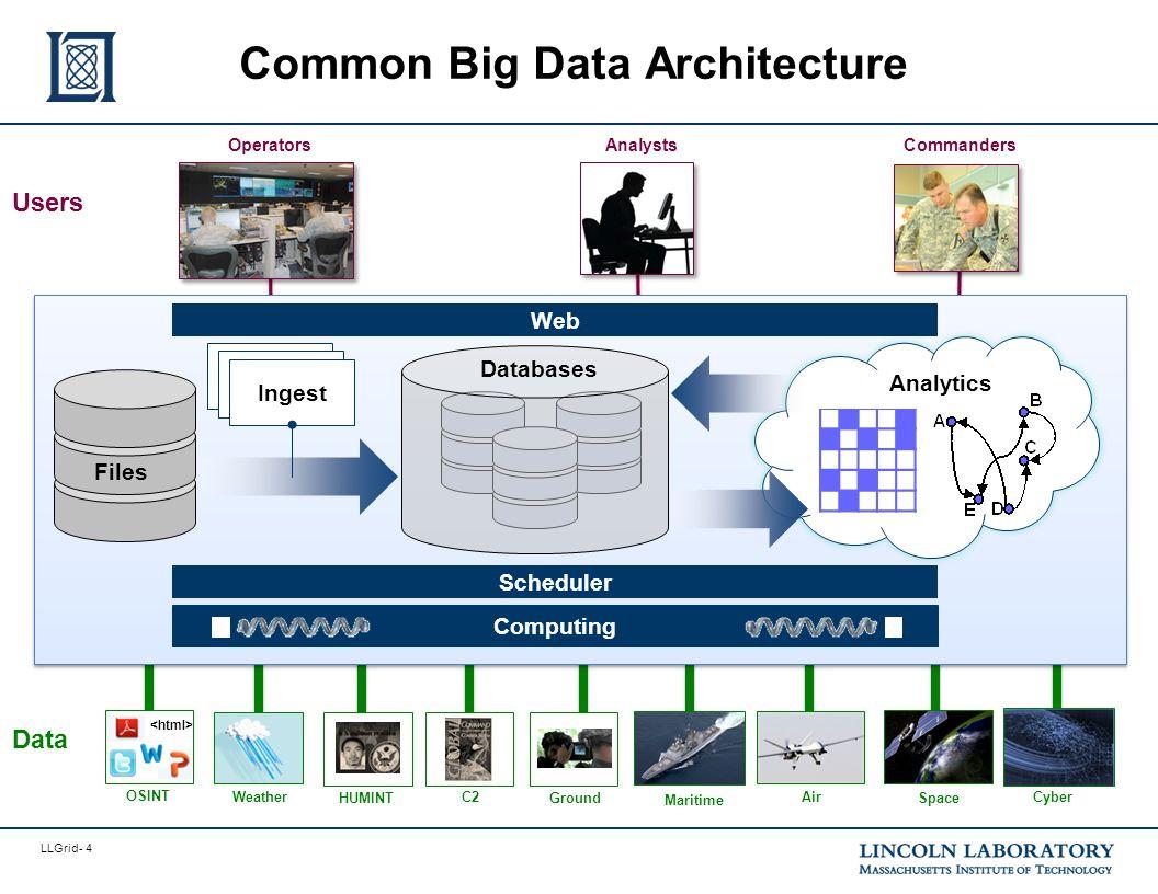 LLGrid- 4 Common Big Data Architecture Commanders OperatorsAnalysts Users Maritime Ground Space C2Cyber OSINT Data Air HUMINT Weather Analytics Comput