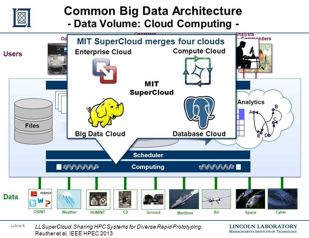 LLGrid- 5 Common Big Data Architecture - Data Volume: Cloud Computing - Commanders OperatorsAnalysts Users Maritime Ground Space C2Cyber OSINT Data Ai