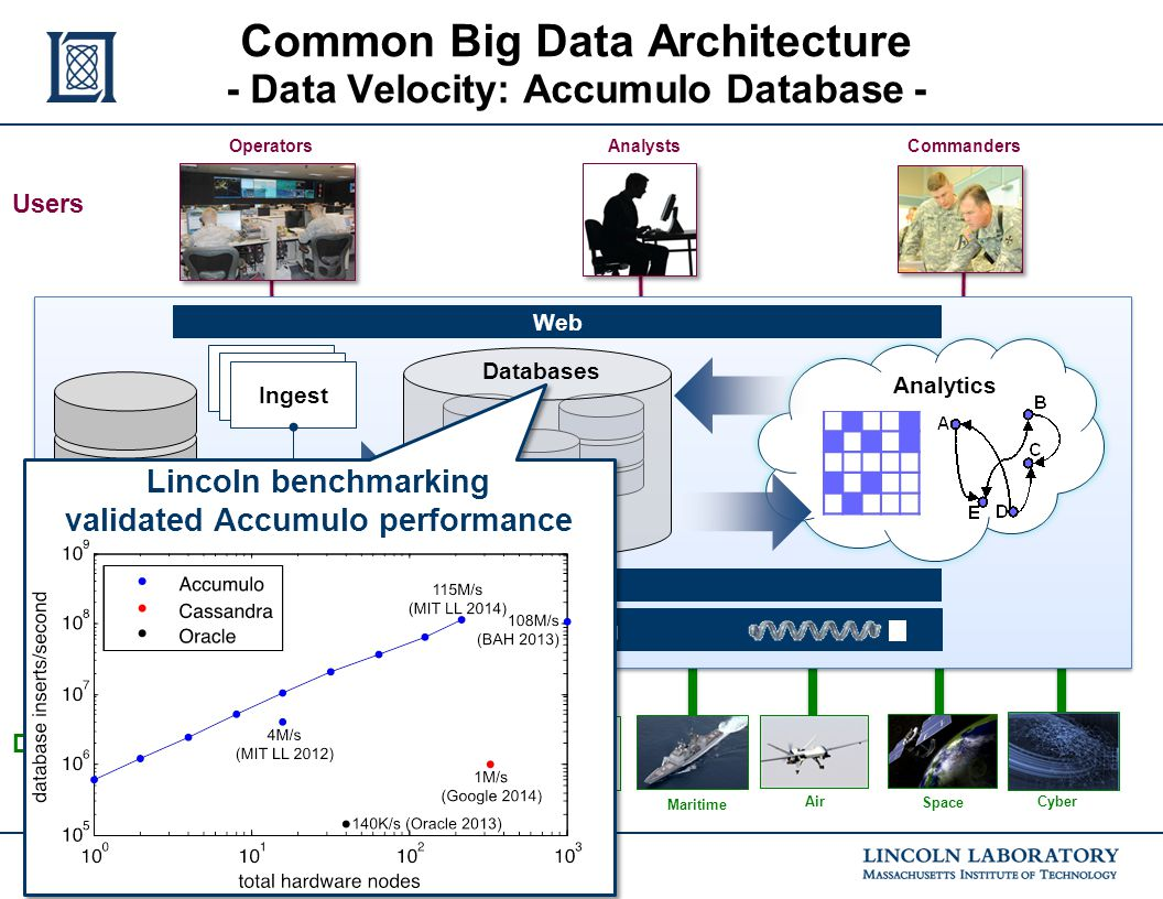 LLGrid- 6 Commanders OperatorsAnalysts Users Maritime Ground Space C2Cyber OSINT Data Air HUMINT Weather Analytics Computing Web Files Scheduler Inges