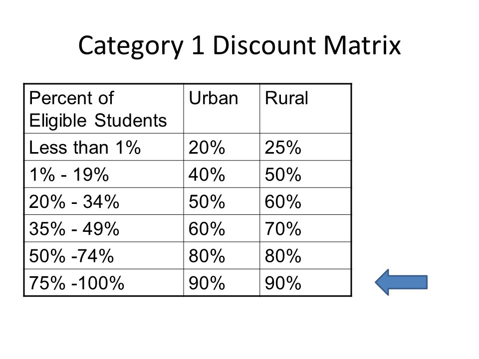 Category 2 Discount Matrix Percent of Eligible Students UrbanRural Less than 1%20%25% 1% - 19%40%50% 20% - 34%50%60% 35% - 49%60%70% 50% -74%80% 75% -100%85%