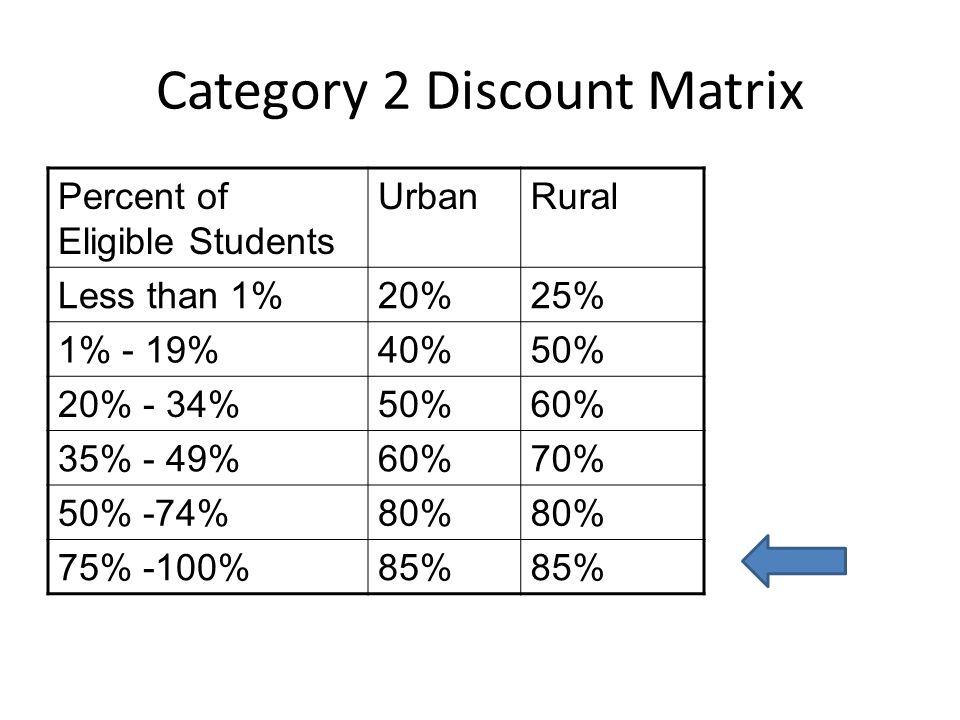 Category 2 Discount Matrix Percent of Eligible Students UrbanRural Less than 1%20%25% 1% - 19%40%50% 20% - 34%50%60% 35% - 49%60%70% 50% -74%80% 75% -100%85%