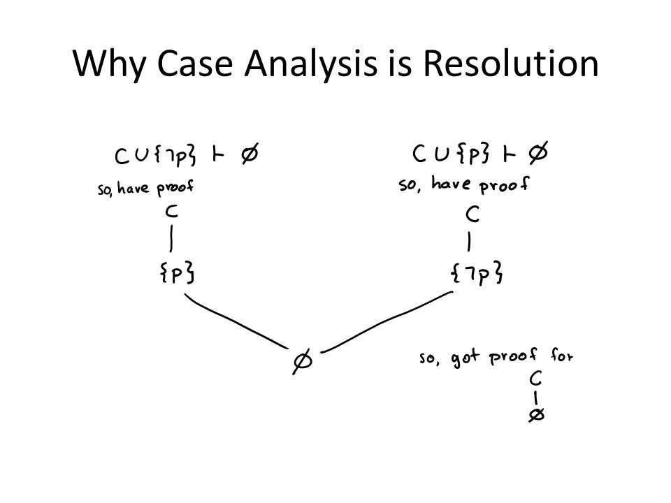 Why Case Analysis is Resolution
