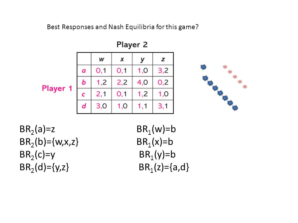 Best Responses and Nash Equilibria for this game.