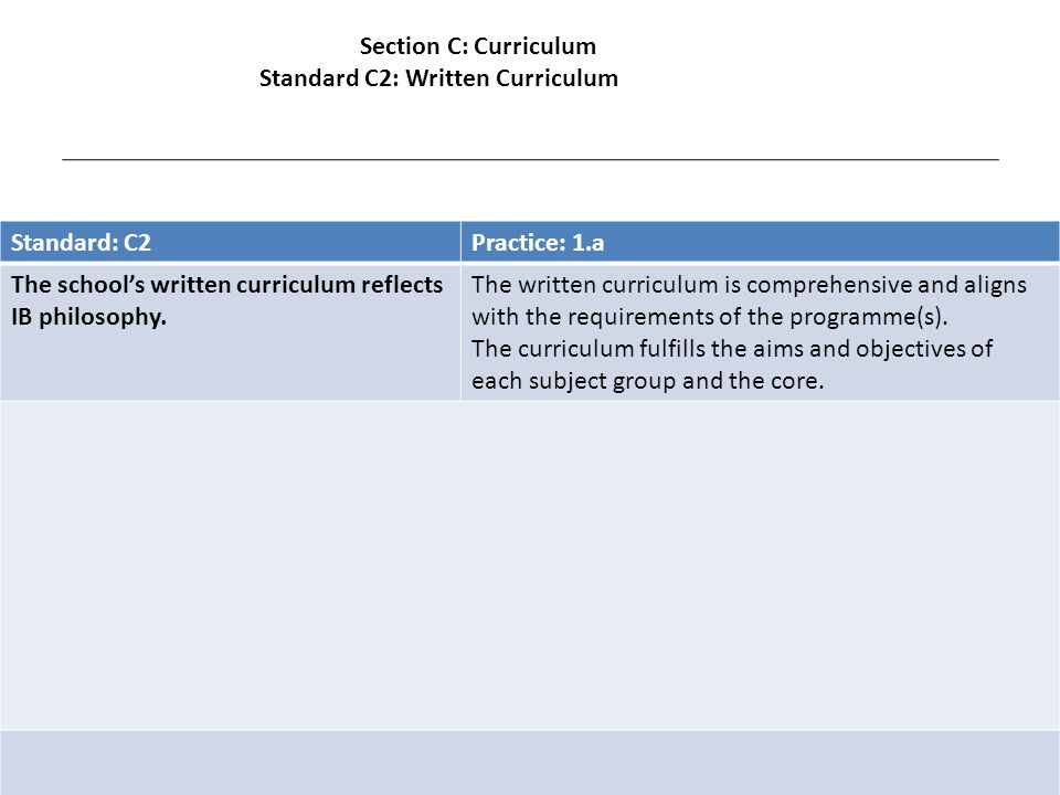 Standard: C2Practice: 1.a The school's written curriculum reflects IB philosophy.