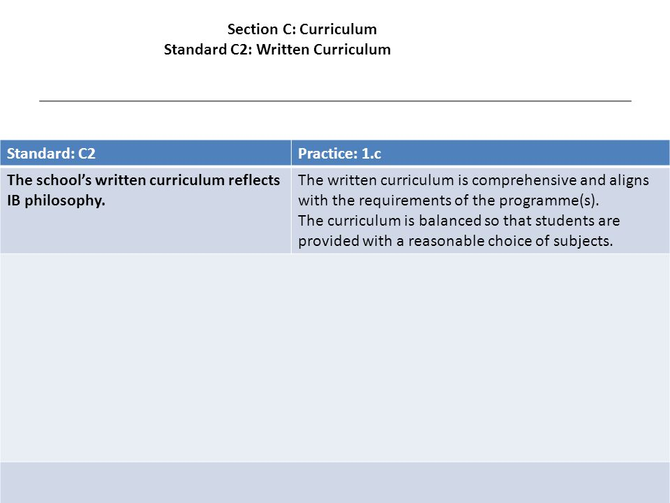 Standard: C2Practice: 1.c The school's written curriculum reflects IB philosophy.