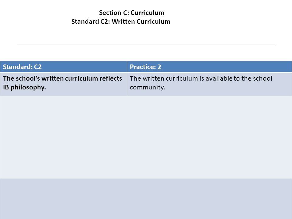 Standard: C2Practice: 2 The school's written curriculum reflects IB philosophy.