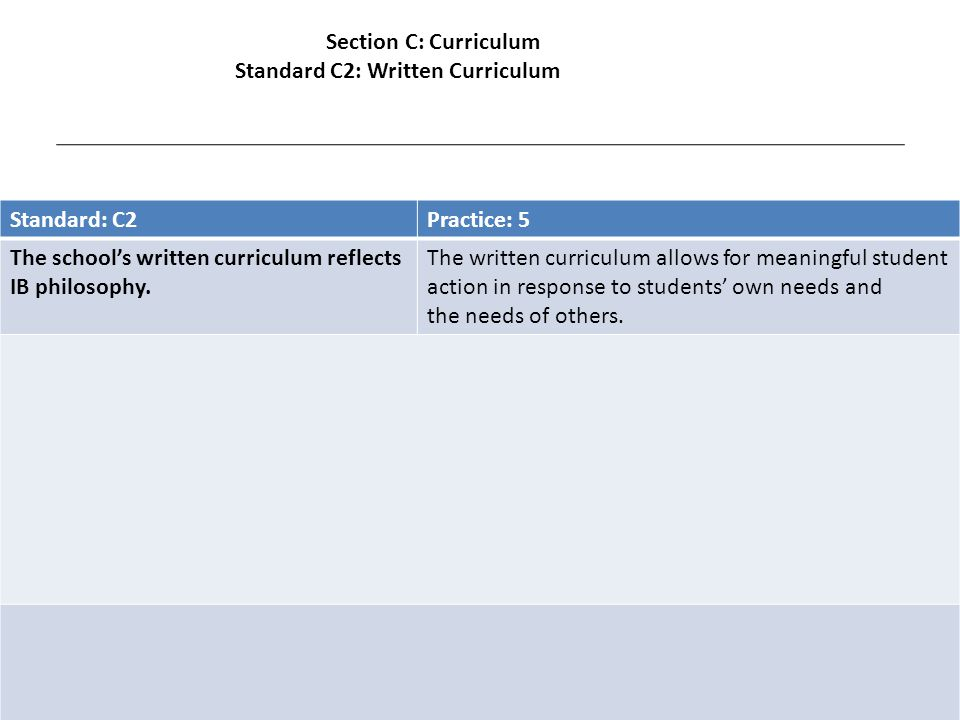 Standard: C2Practice: 5 The school's written curriculum reflects IB philosophy.