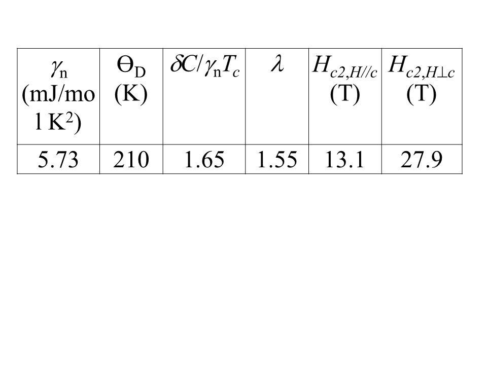  n (mJ/mo l K 2 ) Ө D (K) C/nTcC/nTc H c2,H//c (T) H c2,H  c (T) 5.732101.651.5513.127.9
