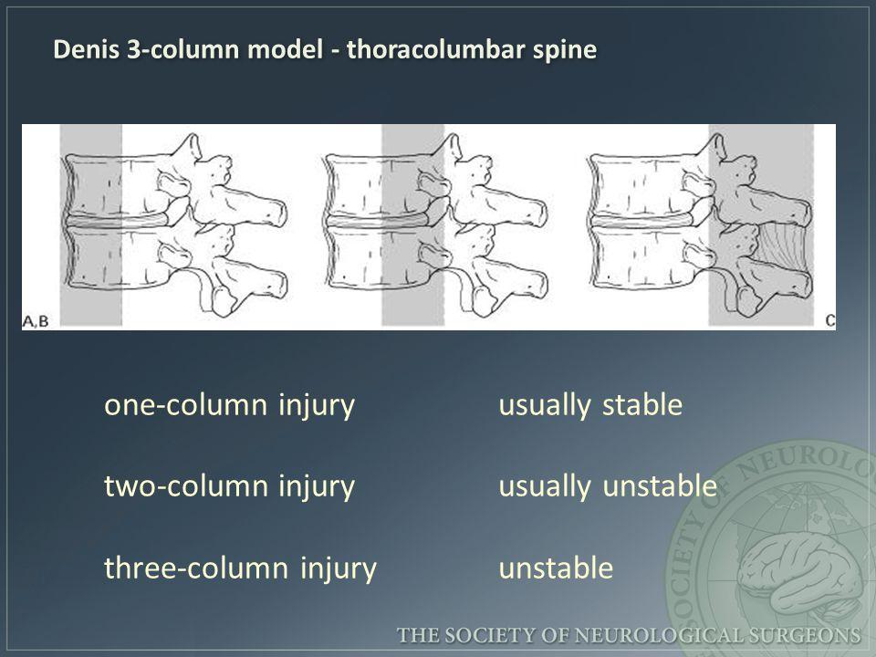 Denis 3-column model - thoracolumbar spine one-column injury usually stable two-column injury usually unstable three-column injury unstable