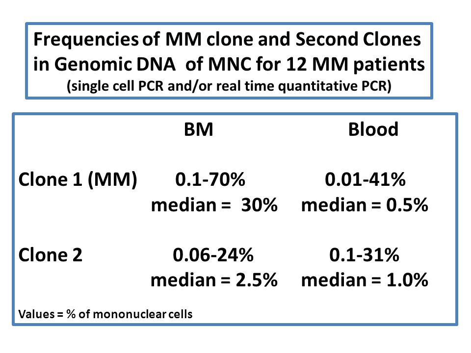 Frequencies of MM clone and Second Clones in Genomic DNA of MNC for 12 MM patients (single cell PCR and/or real time quantitative PCR) BMBlood Clone 1