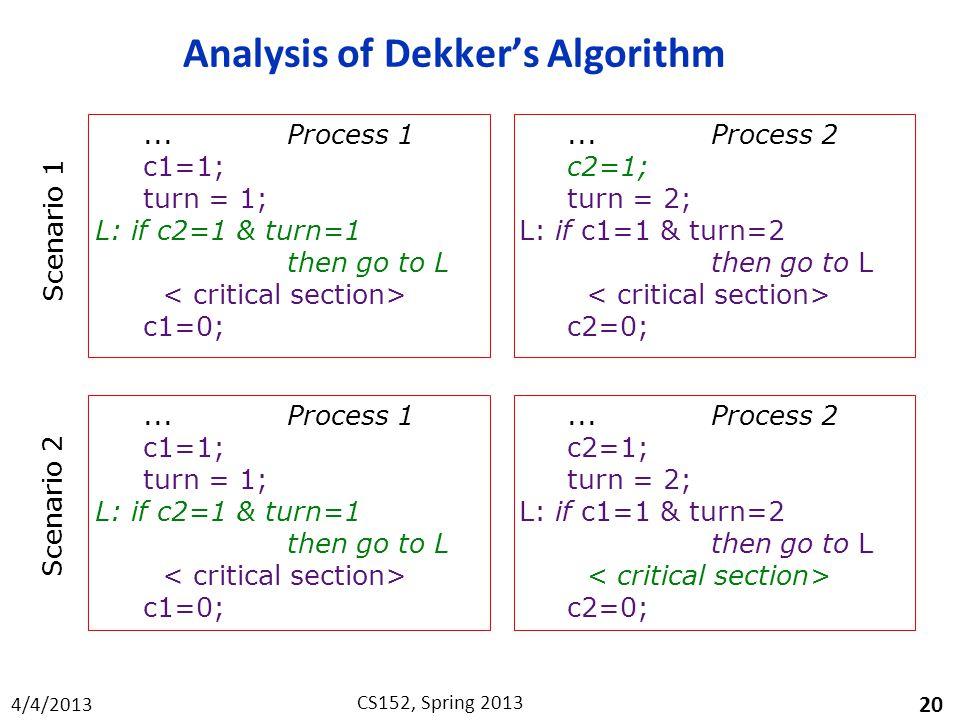 4/4/2013 CS152, Spring 2013 Analysis of Dekker's Algorithm 20...