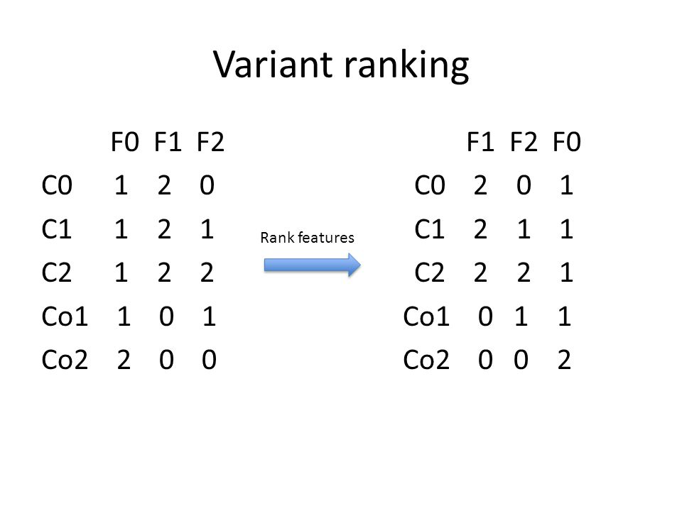 Variant ranking F0 F1 F2 F1 F2 F0 C0 1 2 0 C0 2 0 1 C1 1 2 1 C1 2 1 1 C2 1 2 2 C2 2 2 1 Co1 1 0 1 Co1 0 1 1 Co2 2 0 0 Co2 0 0 2 Rank features