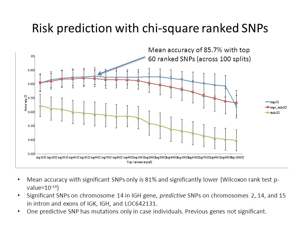 Risk prediction with chi-square ranked SNPs Mean accuracy of 85.7% with top 60 ranked SNPs (across 100 splits) Mean accuracy with significant SNPs onl