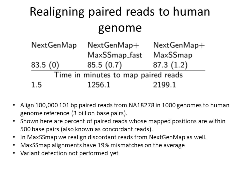 Realigning paired reads to human genome Align 100,000 101 bp paired reads from NA18278 in 1000 genomes to human genome reference (3 billion base pairs