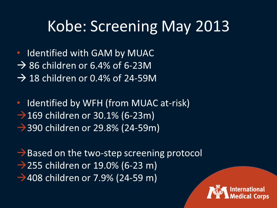 Kobe: Screening May 2013 Identified with GAM by MUAC  86 children or 6.4% of 6-23M  18 children or 0.4% of 24-59M Identified by WFH (from MUAC at-risk)  169 children or 30.1% (6-23m)  390 children or 29.8% (24-59m)  Based on the two-step screening protocol  255 children or 19.0% (6-23 m)  408 children or 7.9% (24-59 m)