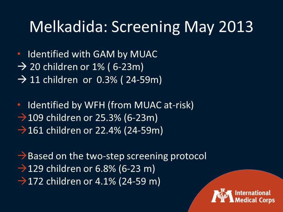 Melkadida: Screening May 2013 Identified with GAM by MUAC  20 children or 1% ( 6-23m)  11 children or 0.3% ( 24-59m) Identified by WFH (from MUAC at-risk)  109 children or 25.3% (6-23m)  161 children or 22.4% (24-59m)  Based on the two-step screening protocol  129 children or 6.8% (6-23 m)  172 children or 4.1% (24-59 m)