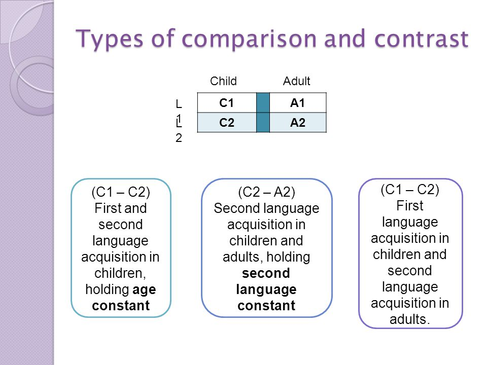 C1A1 C2A2 Types of comparison and contrast ChildAdult L1L1 L2L2 (C1 – C2) First and second language acquisition in children, holding age constant (C2 – A2) Second language acquisition in children and adults, holding second language constant (C1 – C2) First language acquisition in children and second language acquisition in adults.