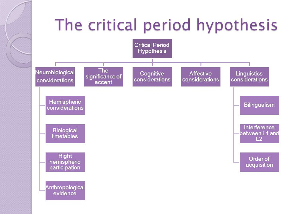 Critical Period Hypothesis Neurobiological considerations Hemispheric considerations Biological timetables Right hemispheric participation Anthropological evidence The significance of accent Cognitive considerations Affective considerations Linguistics considerations Bilingualism Interference between L1 and L2 Order of acquisition The critical period hypothesis