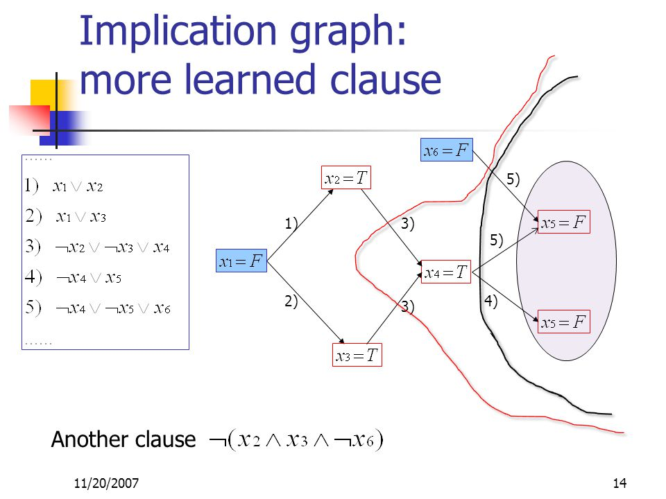 11/20/200714 1) 2) 3) 4) 5) Implication graph: more learned clause Another clause
