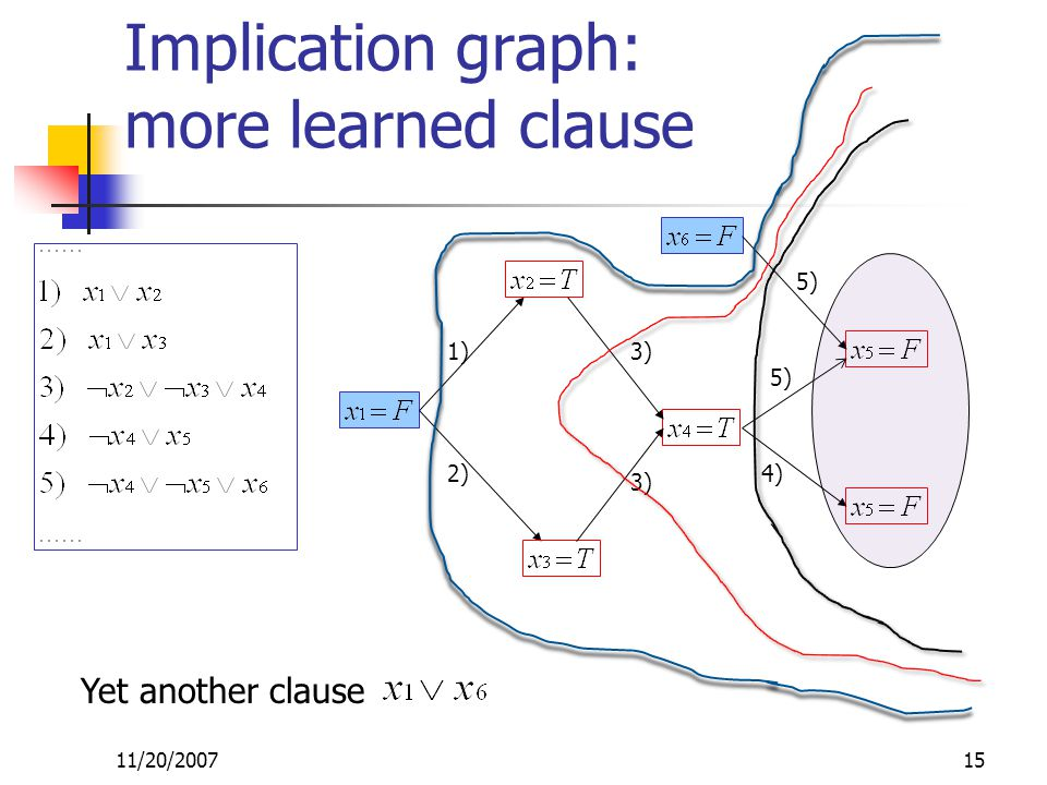 11/20/200715 1) 2) 3) 4) 5) Implication graph: more learned clause Yet another clause