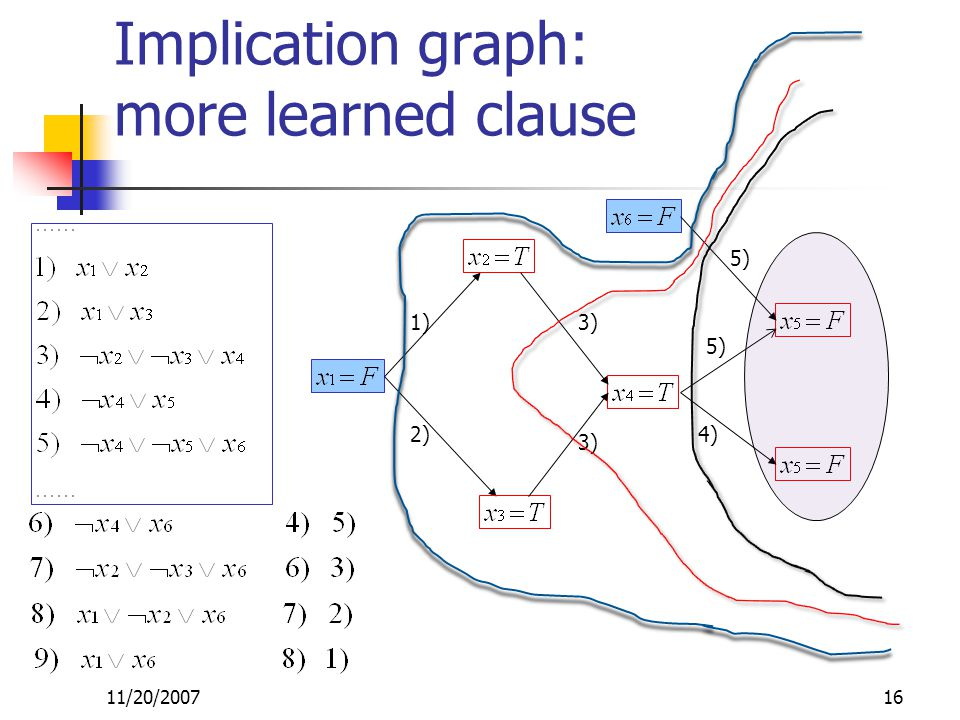 11/20/200716 1) 2) 3) 4) 5) Implication graph: more learned clause