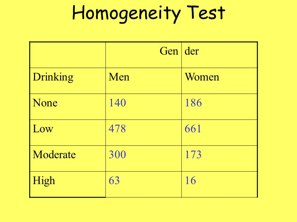 Homogeneity Test Gender DrinkingMenWomen None140186 Low478661 Moderate300173 High6316