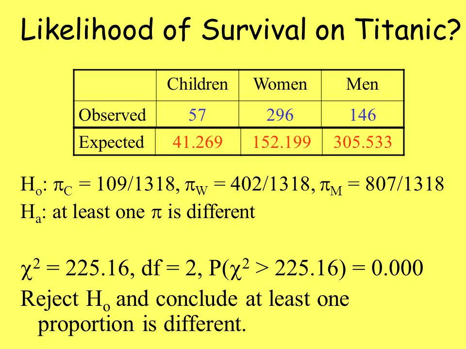 Likelihood of Survival on Titanic.