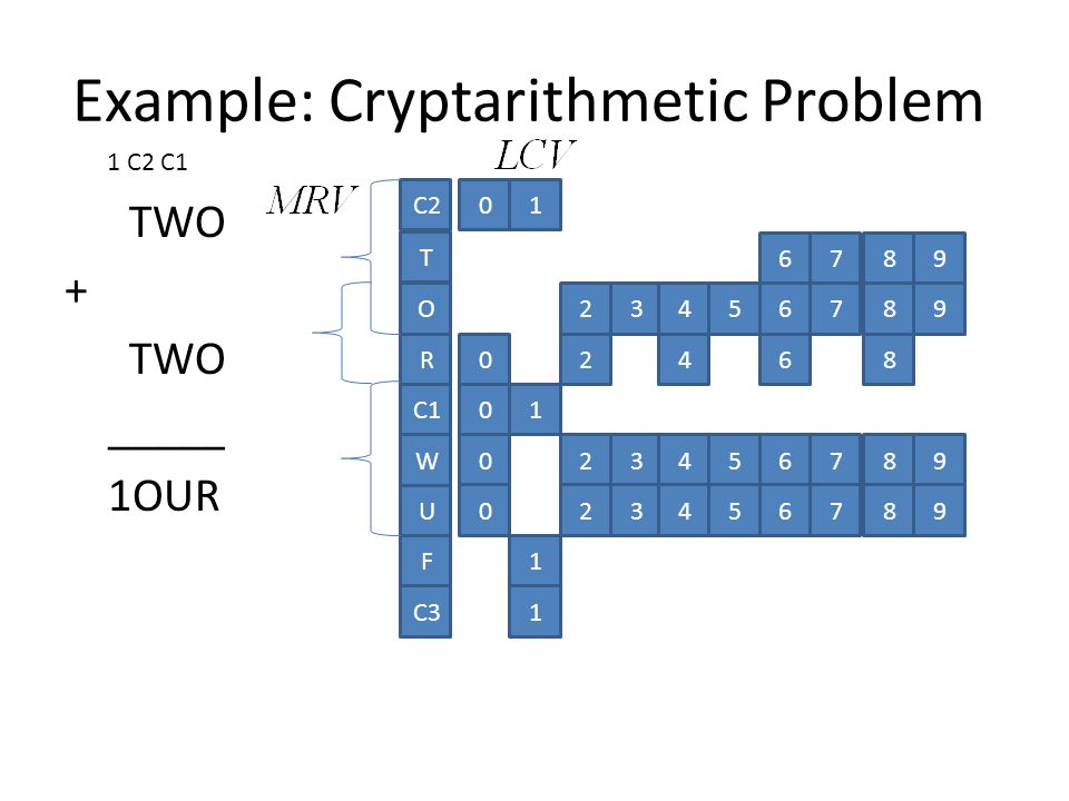 TWO + TWO _____ 1OUR O R C1 W U C2 T F 01 01 6789 23456789 02468 023456789 023456789 1 C31 1 C2 C1 Example: Cryptarithmetic Problem