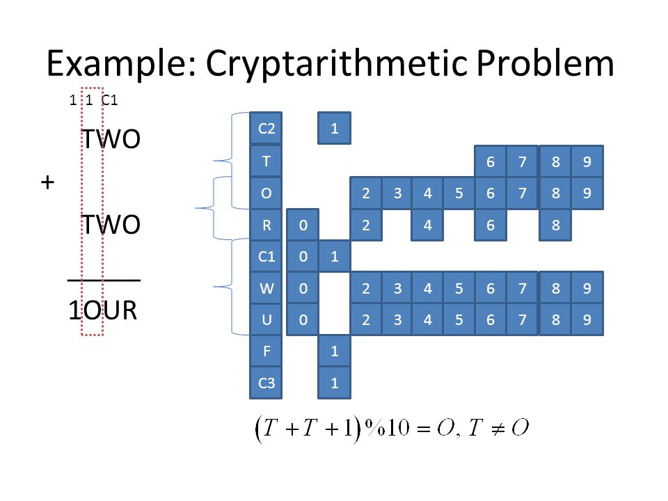 TWO + TWO _____ 1OUR O R C1 W U C2 T F 1 01 6789 23456789 02468 023456789 023456789 1 C31 1 1 C1 Example: Cryptarithmetic Problem