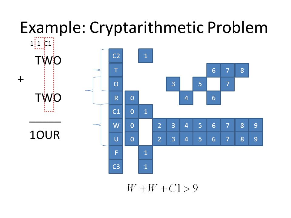 TWO + TWO _____ 1OUR O R C1 W U C2 T F 1 01 678 357 046 023456789 023456789 1 C31 1 1 C1 Example: Cryptarithmetic Problem