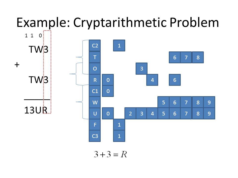 TW3 + TW3 _____ 13UR O R C1 W U C2 T F 1 0 678 3 046 56789 023456789 1 C31 1 1 0 Example: Cryptarithmetic Problem