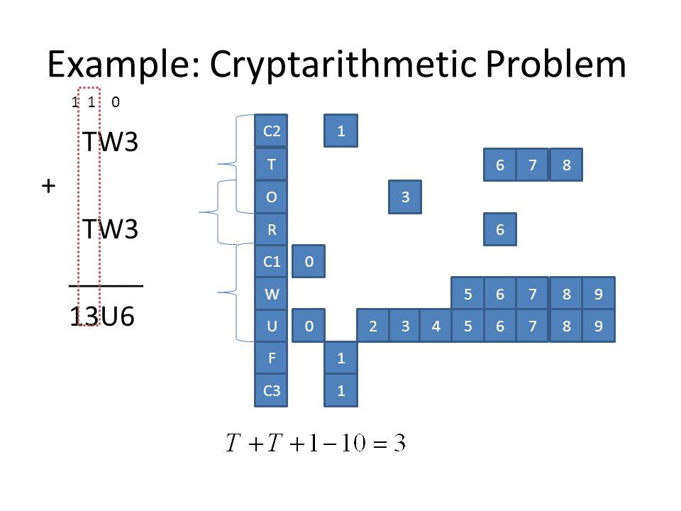 TW3 + TW3 _____ 13U6 O R C1 W U C2 T F 1 0 678 3 6 56789 023456789 1 C31 1 1 0 Example: Cryptarithmetic Problem