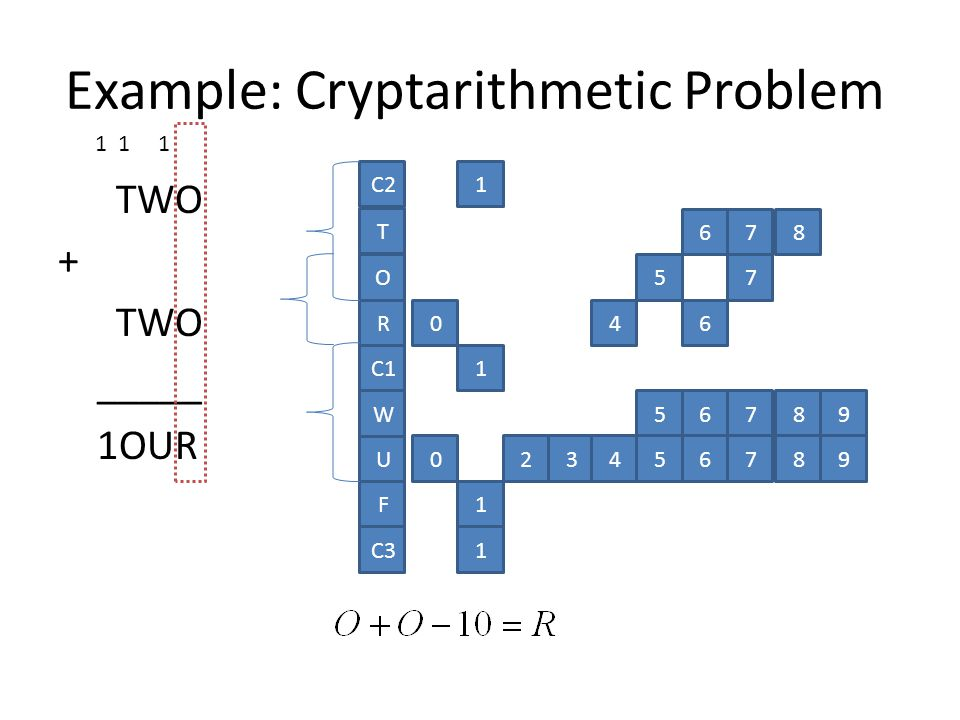 TWO + TWO _____ 1OUR O R C1 W U C2 T F 1 1 678 57 046 56789 023456789 1 C31 1 1 1 Example: Cryptarithmetic Problem