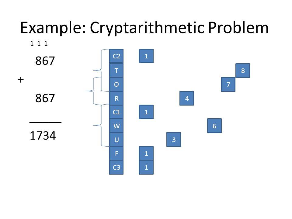 867 + 867 _____ 1734 O R C1 W U C2 T F 1 1 8 7 4 6 3 1 C31 1 1 1 Example: Cryptarithmetic Problem