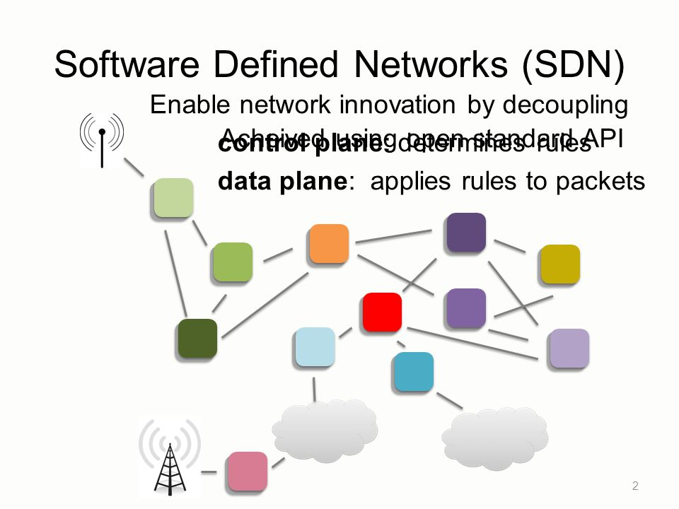 2 Enable network innovation by decoupling control plane: determines rules data plane: applies rules to packets Software Defined Networks (SDN) Acheived using open standard API