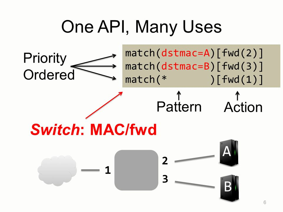 6 match(dstmac=A)[fwd(2)] match(dstmac=B)[fwd(3)] match(* )[fwd(1)] Pattern Switch: MAC/fwd B A 1 2 3 One API, Many Uses Priority Ordered Action