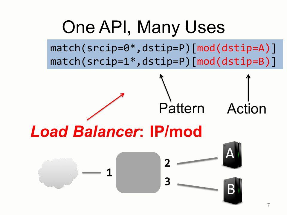 7 Load Balancer: IP/mod B A 1 2 3 Pattern Action match(srcip=0*,dstip=P)[mod(dstip=A)] match(srcip=1*,dstip=P)[mod(dstip=B)] One API, Many Uses