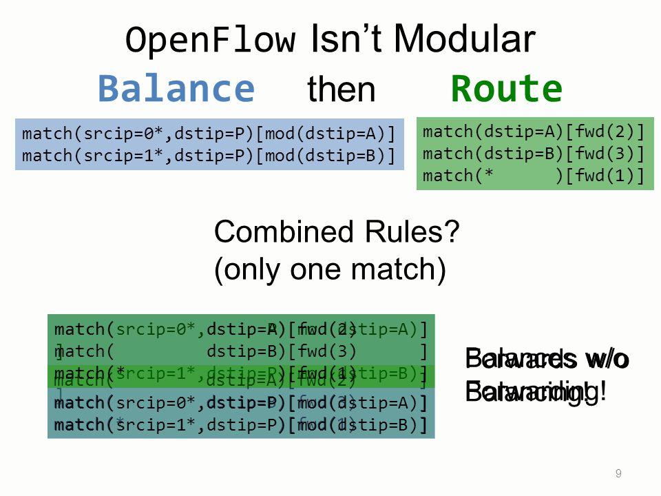match(srcip=0*,dstip=P)[mod(dstip=A)] match(srcip=1*,dstip=P)[mod(dstip=B)] match(dstip=A)[fwd(2)] match(dstip=B)[fwd(3)] match(* )[fwd(1)] OpenFlow Isn't Modular Balance then Route 9 match(srcip=0*,dstip=P)[mod(dstip=A) ] match(srcip=1*,dstip=P)[mod(dstip=B) ] match( dstip=A)[fwd(2) ] match( dstip=B)[fwd(3) ] match(* )[fwd(1) ] Combined Rules.