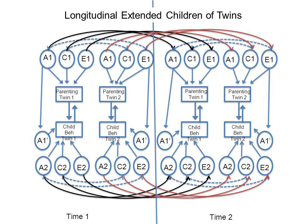 Parenting Twin 1 Parenting Twin 2 Parenting Twin 1 Parenting Twin 2 Child Beh Twin 1 Child Beh Twin 2 Time 1 Time 2 A1 A2 C1 C2 A2 E2 E1 A1 A1' Longitudinal Extended Children of Twins