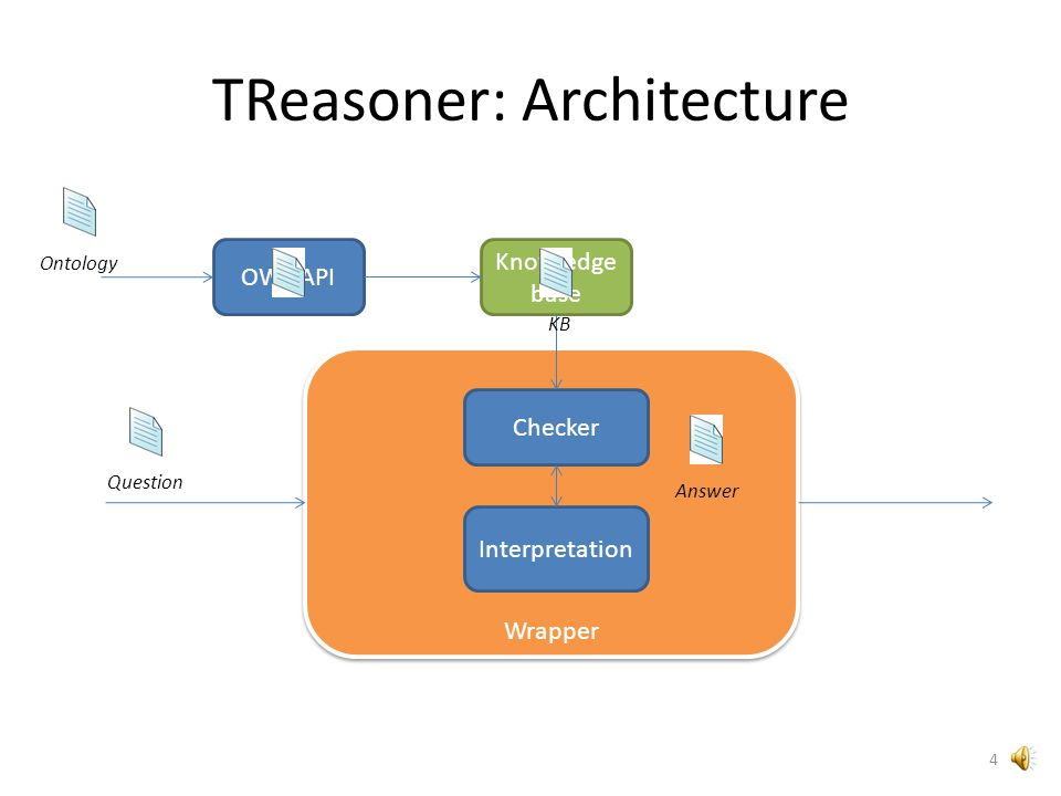 TReasoner: Implementation It: – implements teableau algorithm for SHOIQ (developed by Ian Horrocks and Ulrike Sattler); – uses backJumping, caching, global caching; – Implements some novel optimization techniques (SS-branching, Bron-Kerbosch algo, isomorphic concepts searching); 3
