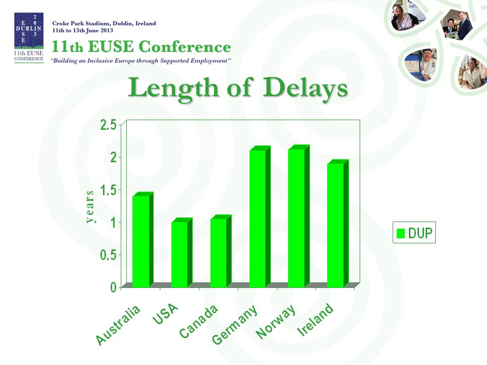 Length of Delays Length of Delays
