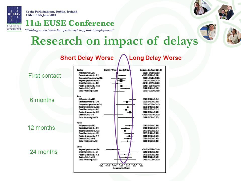 Research on impact of delays Long Delay WorseShort Delay Worse First contact 6 months 12 months 24 months