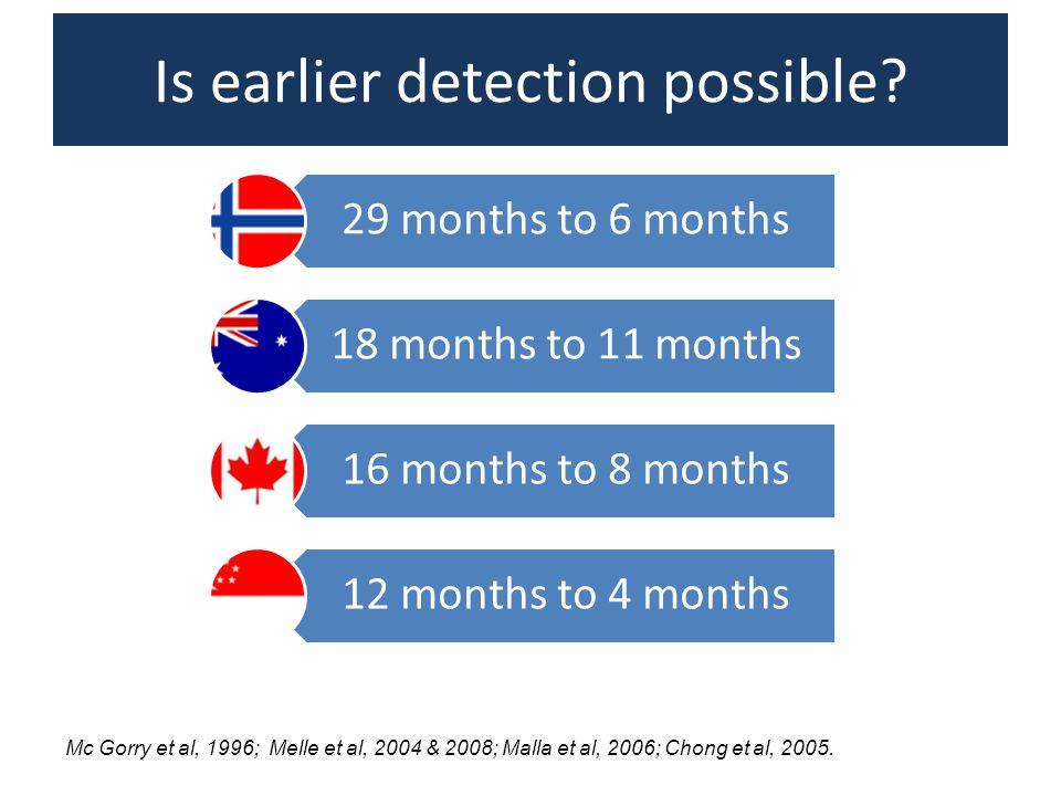 Is earlier detection possible? Mc Gorry et al, 1996; Melle et al, 2004 & 2008; Malla et al, 2006; Chong et al, 2005. 29 months to 6 months 18 months t