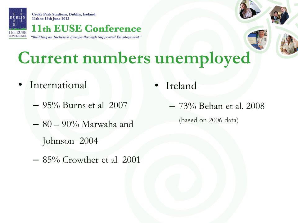 Current numbers unemployed International – 95% Burns et al 2007 – 80 – 90% Marwaha and Johnson 2004 – 85% Crowther et al 2001 Ireland – 73% Behan et a