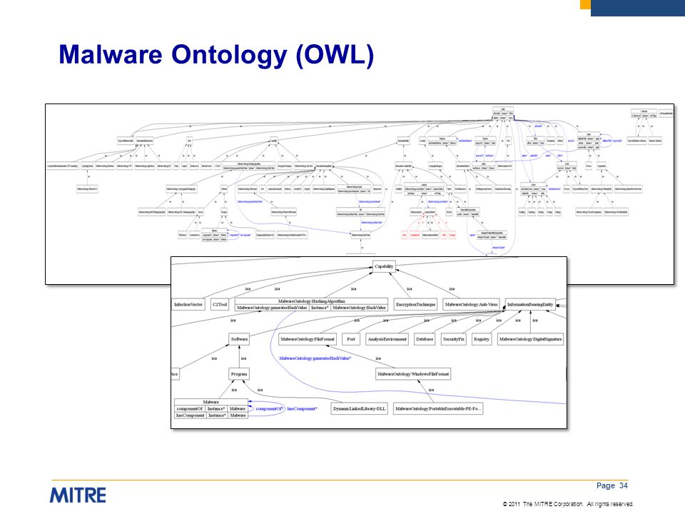© 2011 The MITRE Corporation. All rights reserved. Malware Ontology (OWL) Page 34