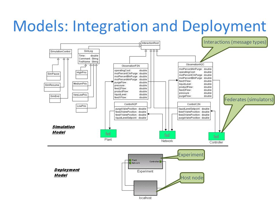 Models: Integration and Deployment Interactions (message types) Federates (simulators) Experiment Host node