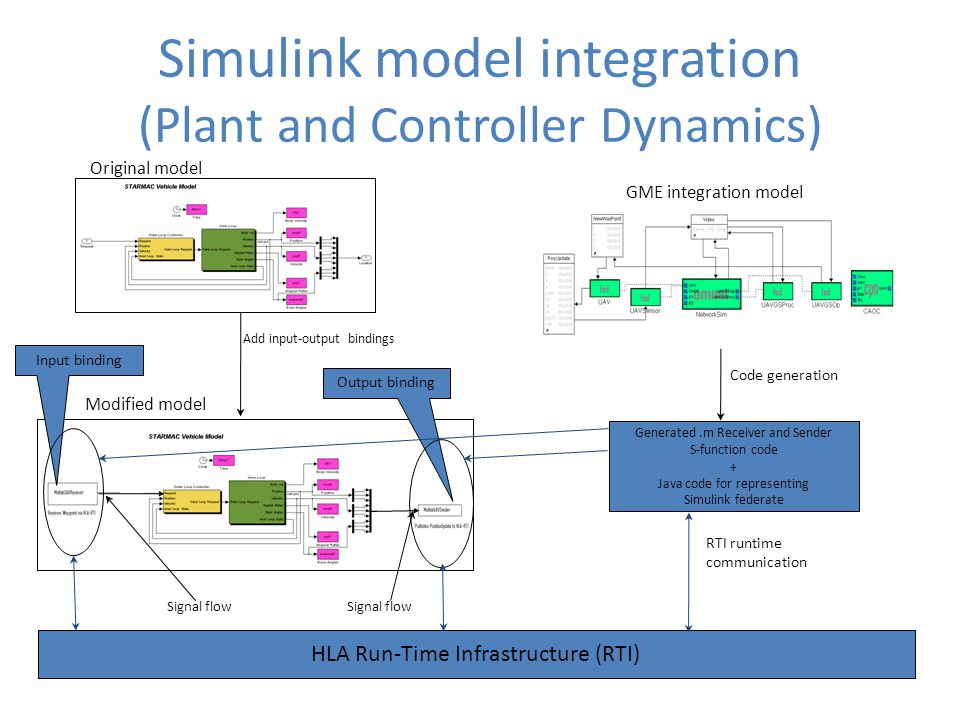 Simulink model integration (Plant and Controller Dynamics) Original model Modified model Add input-output bindings GME integration model Generated.m R